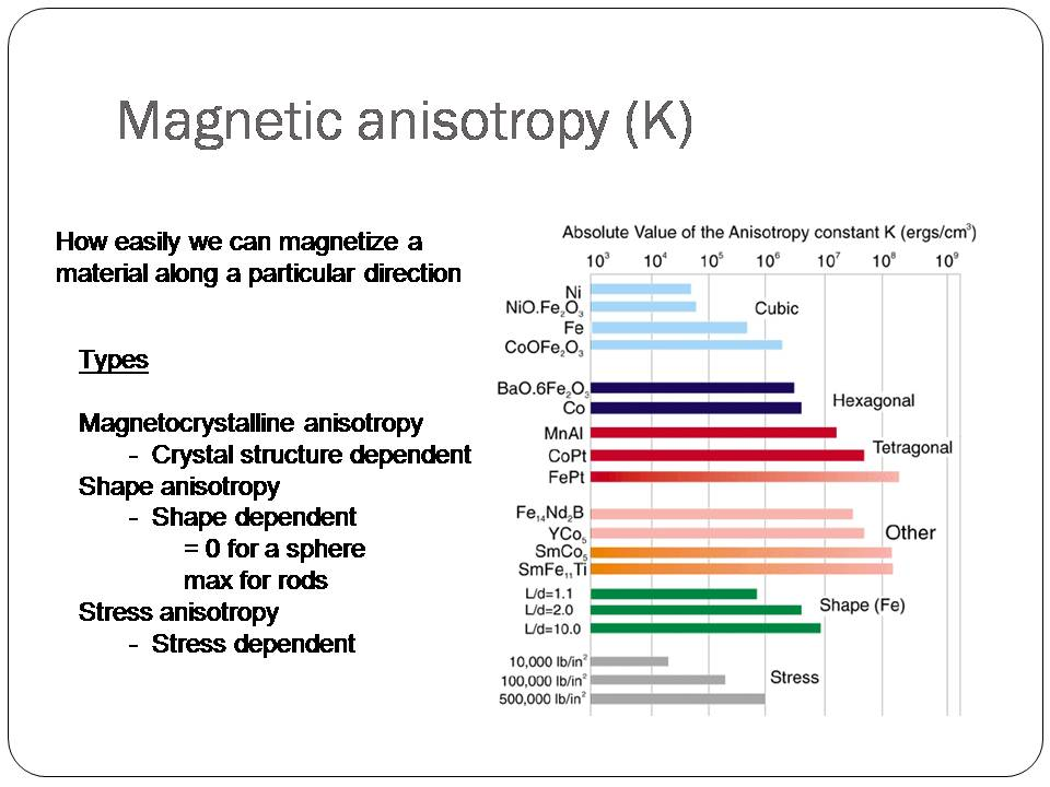 anisotropy thesis Microscopic origin of magnetocrystalline anisotropy in transition  bruno p 1989 phd thesis  mechanism of uniaxial magnetocrystalline anisotropy in.